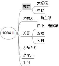 1Q84 III