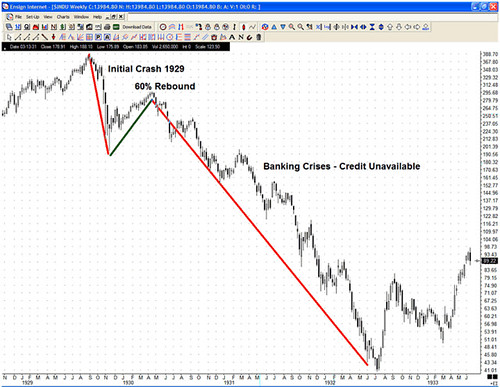 stock market crash graph. 1929-stock-market-crash-dow-