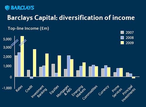 BarCap's great income diversification
