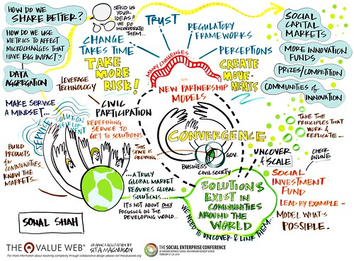 Visual harvest of social enterprise conference