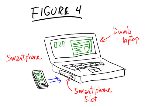 Figure 4: Dumb Laptop