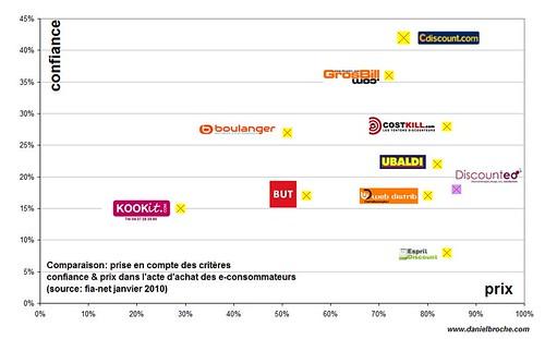ecommerce: Le constat de confiance: picture confiance & prix: influence dans l'acte d'achat by danielbroche