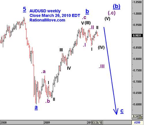 20100326-audusd-weekly
