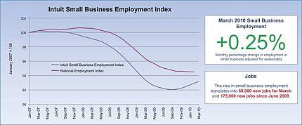 IntuitSmallBusinessEmploymentIndex01