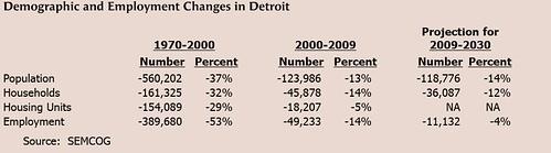 Detroit Changes