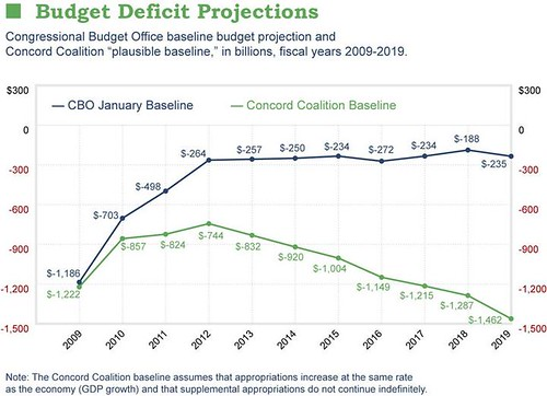 Budget Deficit Projections