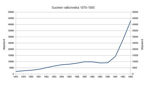 Suomen valtionvelka 1978 - 1993