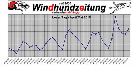 Windhundzeitung.de - Leser-Apr-Mai-2010