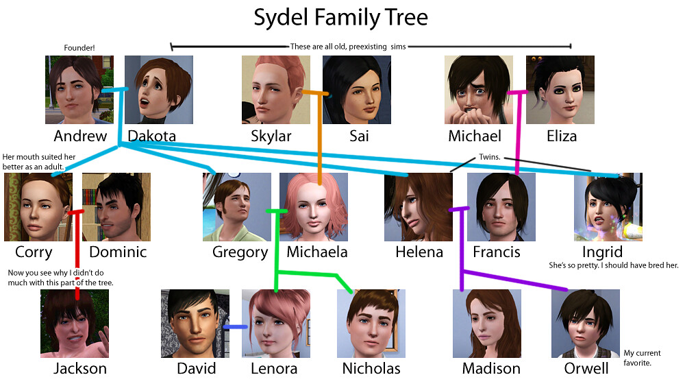 The Sydel family tree, version 1