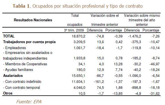 Ocupats per situació professional i tipus de contracte