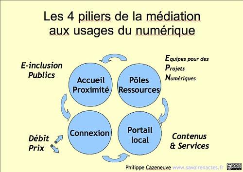 Les 4 piliers de la Médiation Numérique