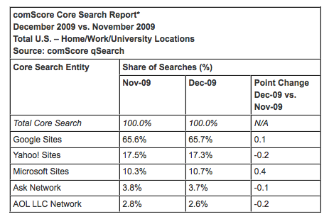 ComScore Releases January Search Numbers (Bing Gains) & Year