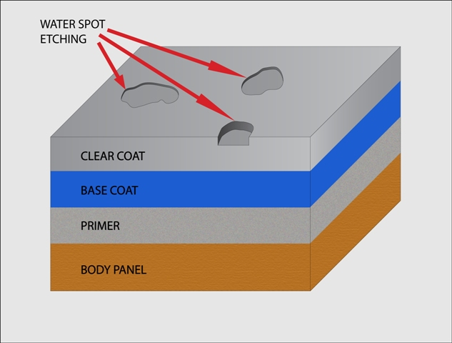 Water spot etchings on automotive paint diagram