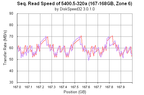 Momentus 5400.5-320 a: DiskSpeed32