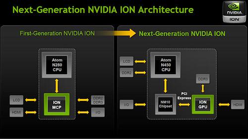 NVIDIA ION2 Architecture