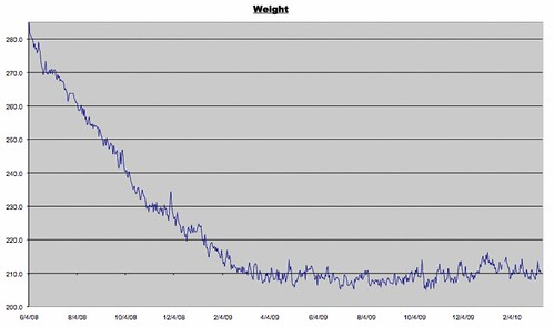 Weight Log as of March 12, 2010