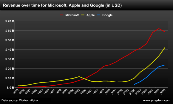Revenue over time for Microsoft, Apple and Google