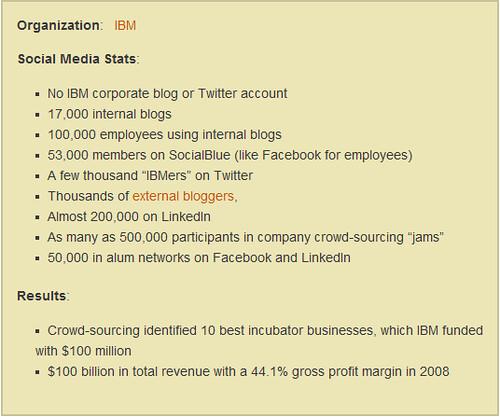 IBM and Social Media