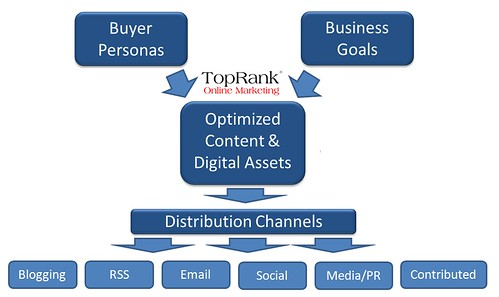 Online Marketing Distribution Channels