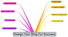 How to Create a Blog Designed for Success