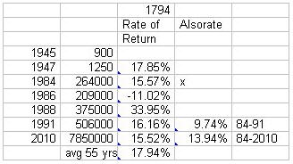 MORE ON THE 1794 DOLLAR RATE OF RETURN