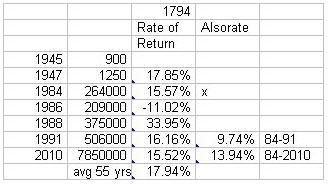 Ganz 1794 Dollar chart