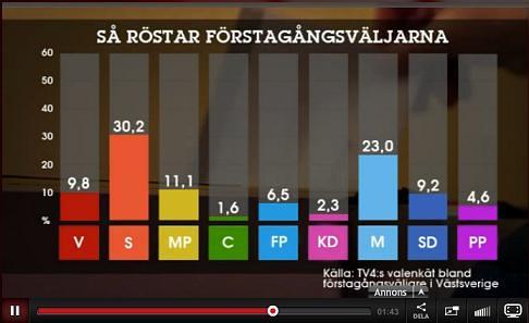 sa_rostar_forstagangsvaljare_vastsverige_TV4