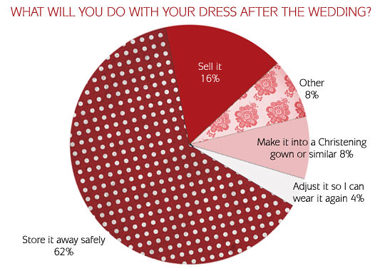 WHAT WILL YOU DO WITH YOUR DRESS AFTER THE WEDDING?