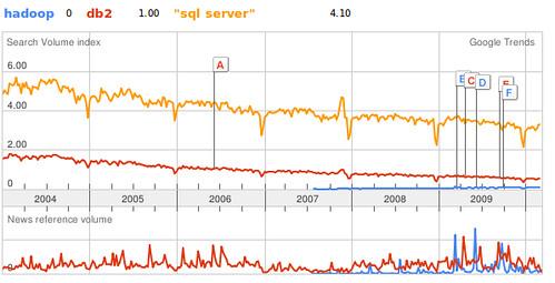 hadoop-vs-db2-etc