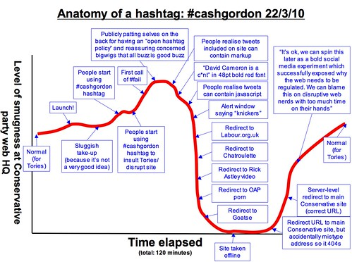 Anatomy of a hashtag: #cashgordon