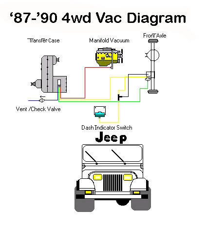 95 jeep transfer case diagram trusted wiring diagram rh dafpods co 1999 Jeep Wrangler TJ Wiring-Diagram Jeep TJ Front End Diagram