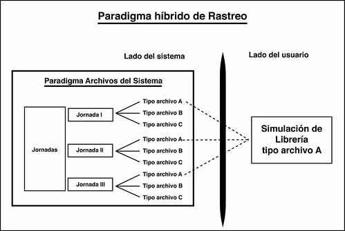 paradigma hibrido