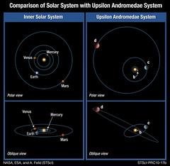 Comparación Sistema Solar Upsilon Andromedae
