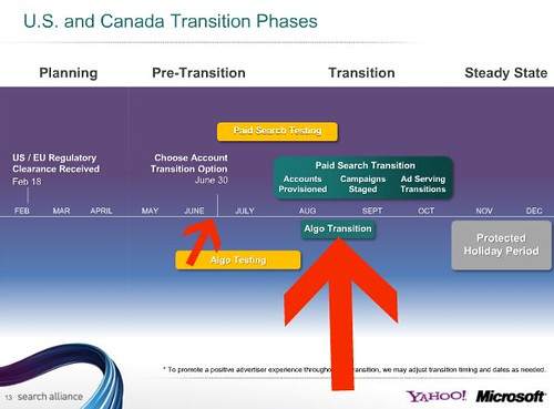 U.S. and Canada Transition Phases