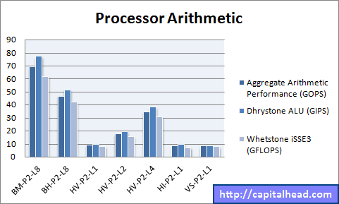 Hyper-V Processor Arithmetic