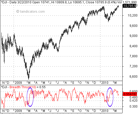 Breadth Thrust Index 廣量衝力指標信號