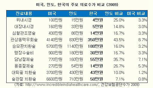 2009 미국, 인도, 한국의 의료수가 비교