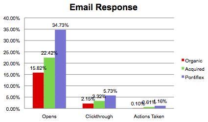 aspca email response rates