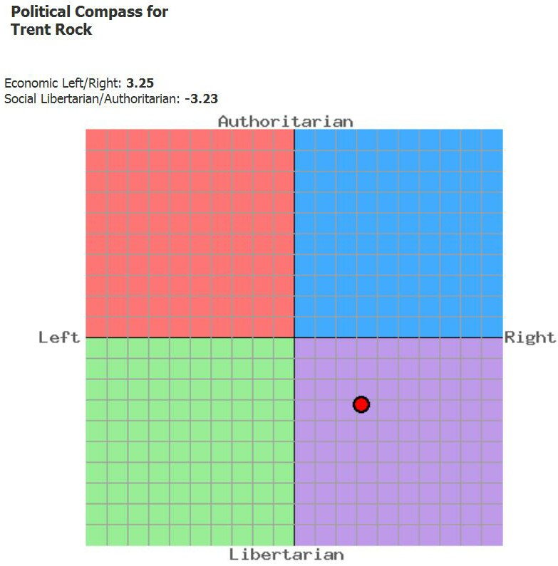 T Rock Political Compass 2010