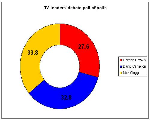 Sky debate poll of polls