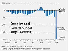 the federal deficit is severe (courtesy of Charles Marohn/strongtowns.org)