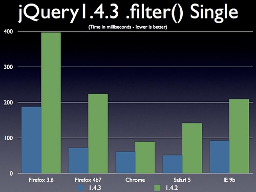 jQuery 1.4.3 .filter() on a Single Element