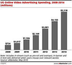 eMarketer online video spending chart