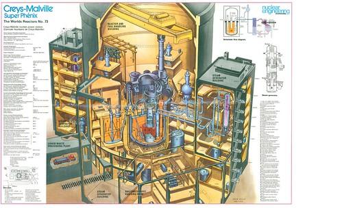 Nuclear Reactor Cutaway Schematic -- Creys-Malville Super Phénix