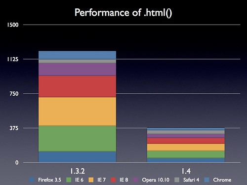Performance of .html() par John Resig