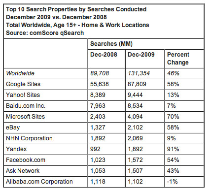 comScore Search Growth