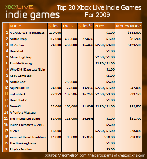XBLIG Sales Data 2009