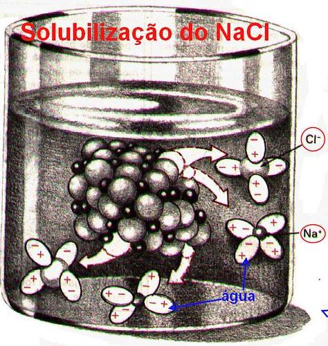 solubilização do NaCl