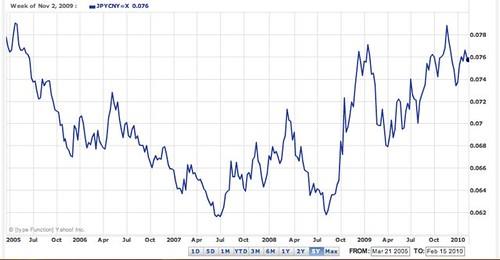 yen-yuan-chart