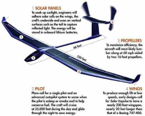 Descripción del Solar Impulse